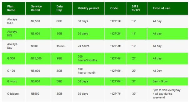 9Mobile Info Package Codes